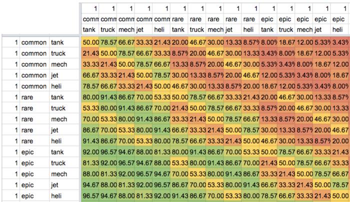 CryptoAssault-ユニットタイプごとの相性表