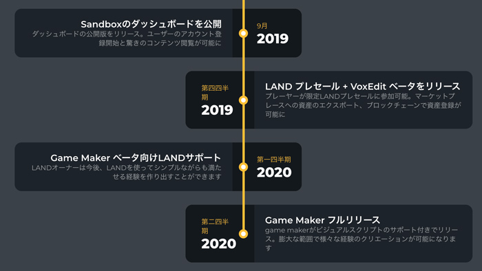 The Sandbox紹介-ロードマップ